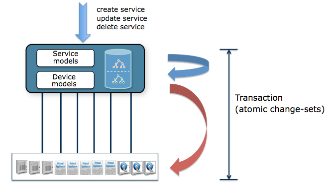 Tail-f- Service and device models